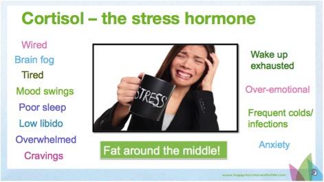 Cortisol-symptoms
